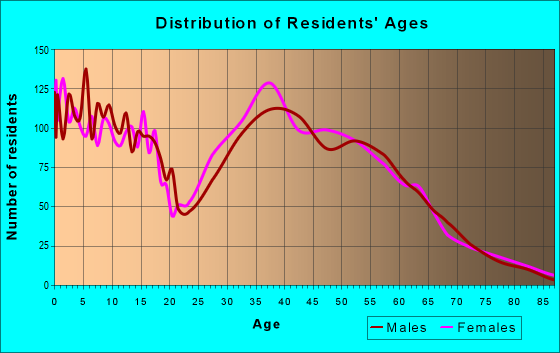 Age and Sex of Residents in zip code 77578