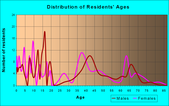 Age and Sex of Residents in zip code 77582