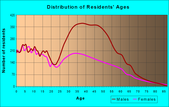 Age and Sex of Residents in zip code 77583