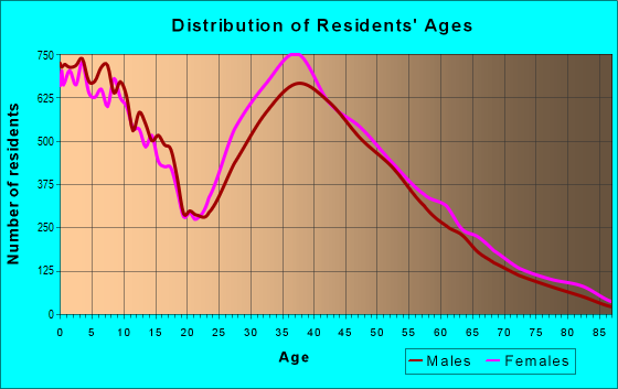 Age and Sex of Residents in zip code 77584
