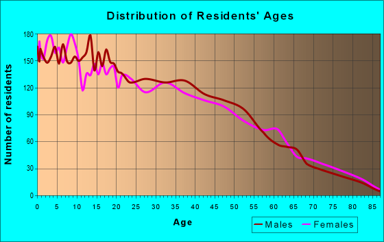 Age and Sex of Residents in zip code 77587