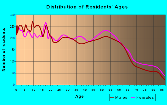 Age and Sex of Residents in zip code 77590