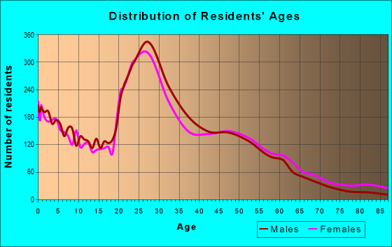 Age and Sex of Residents in zip code 77598