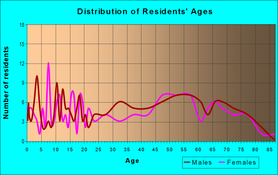 Age and Sex of Residents in zip code 77624