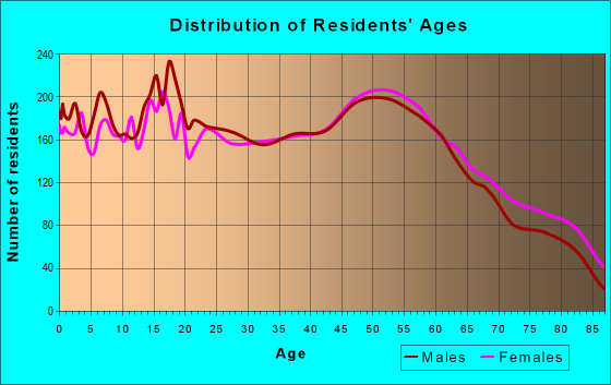Age and Sex of Residents in zip code 77630