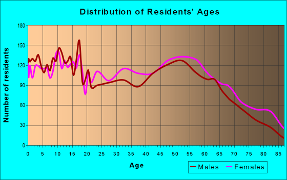 Age and Sex of Residents in zip code 77656