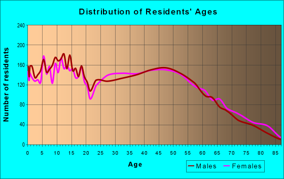 Age and Sex of Residents in zip code 77657