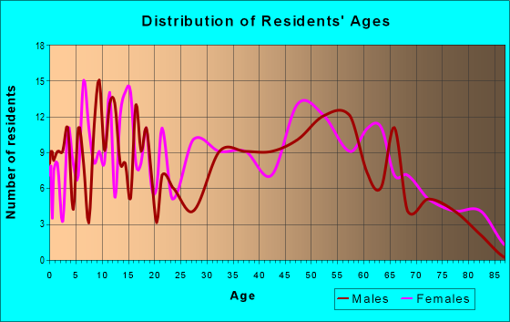 Age and Sex of Residents in zip code 77660