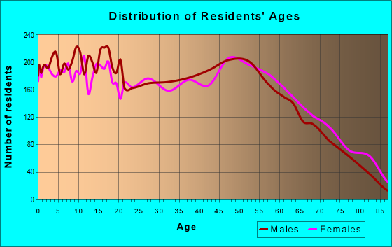 Age and Sex of Residents in zip code 77662