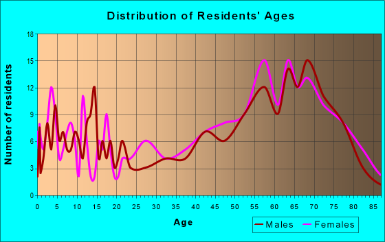 Age and Sex of Residents in zip code 77663