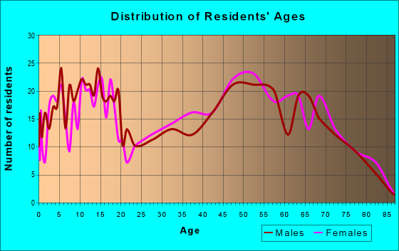 Age and Sex of Residents in zip code 77664