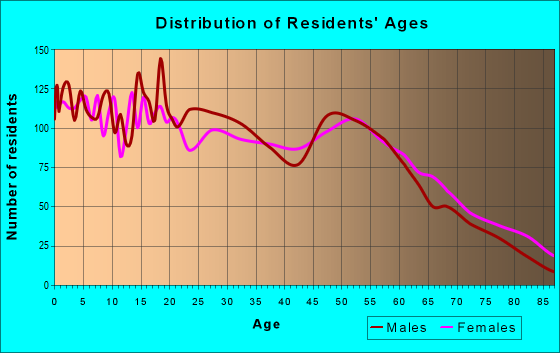 Age and Sex of Residents in zip code 77701
