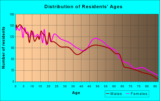 Age and Sex of Residents in zip code 77703