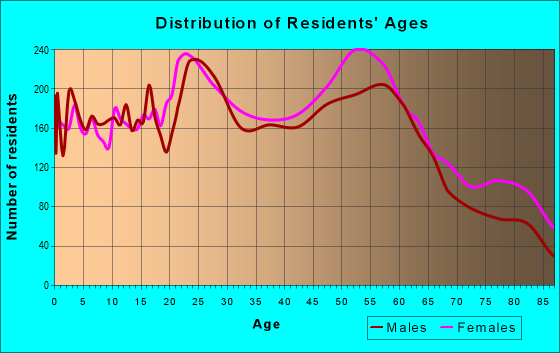 Age and Sex of Residents in zip code 77706
