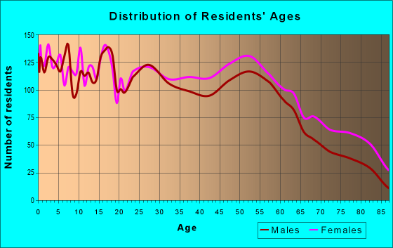 Age and Sex of Residents in zip code 77707