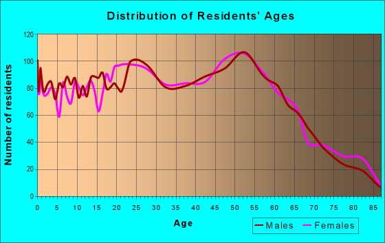 Age and Sex of Residents in zip code 77713