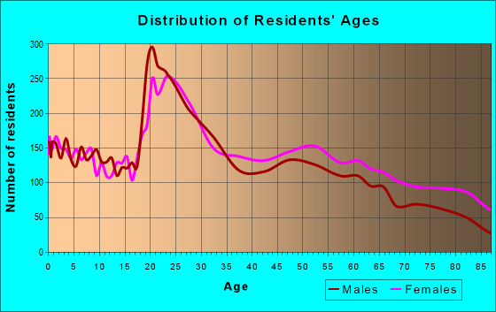 Age and Sex of Residents in zip code 77802