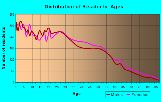 Age and Sex of Residents in zip code 77803
