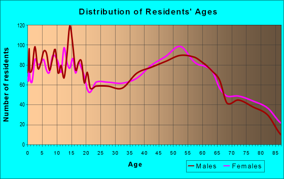 Age and Sex of Residents in zip code 77836