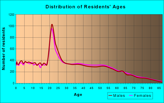 Age and Sex of Residents in zip code 77845