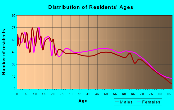 Age and Sex of Residents in zip code 77864