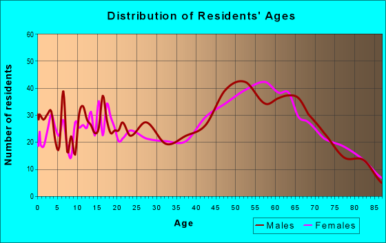 Age and Sex of Residents in zip code 77879