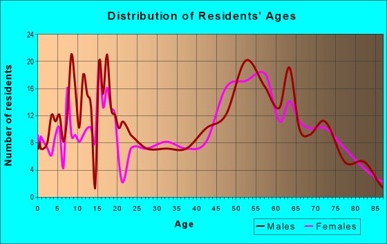 Age and Sex of Residents in zip code 77880