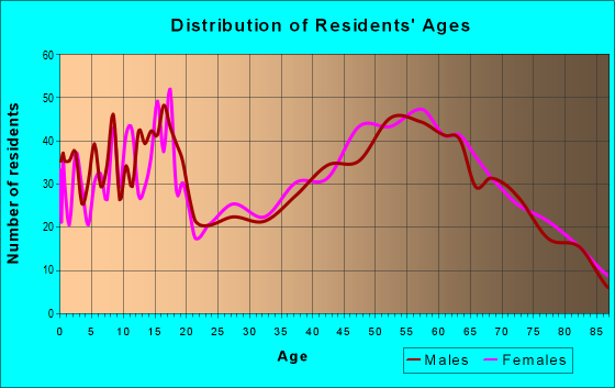 Age and Sex of Residents in zip code 77963