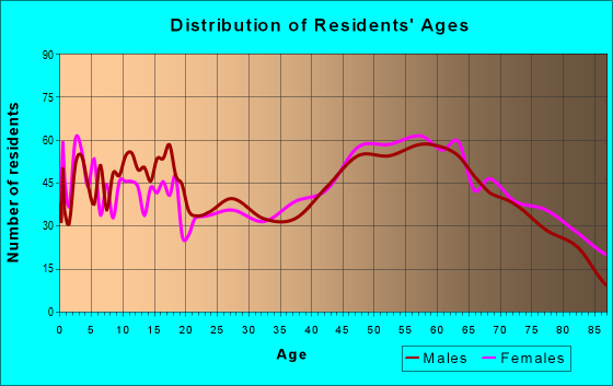Age and Sex of Residents in zip code 77964