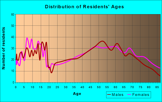 Age and Sex of Residents in zip code 77984