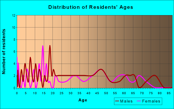Age and Sex of Residents in zip code 77988