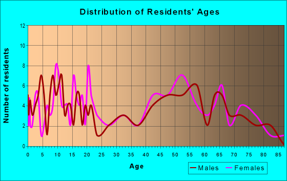 Age and Sex of Residents in zip code 77990