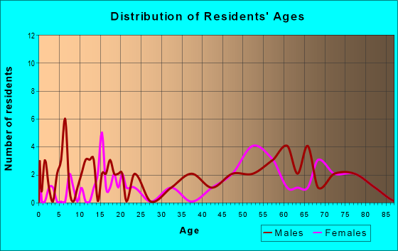 Age and Sex of Residents in zip code 77994