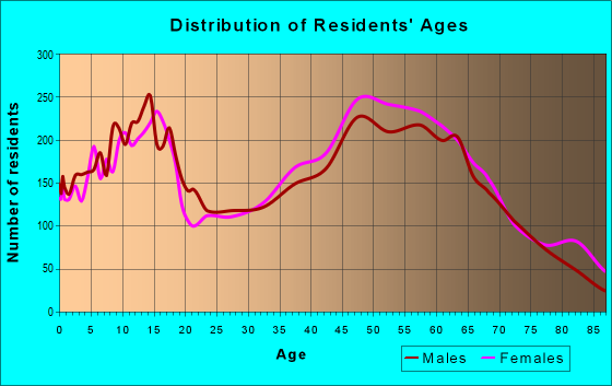 Age and Sex of Residents in zip code 78006