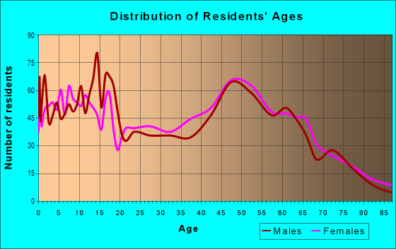 Age and Sex of Residents in zip code 78009