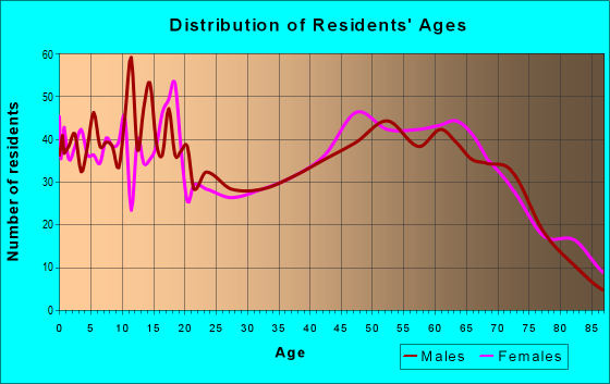 Age and Sex of Residents in zip code 78013