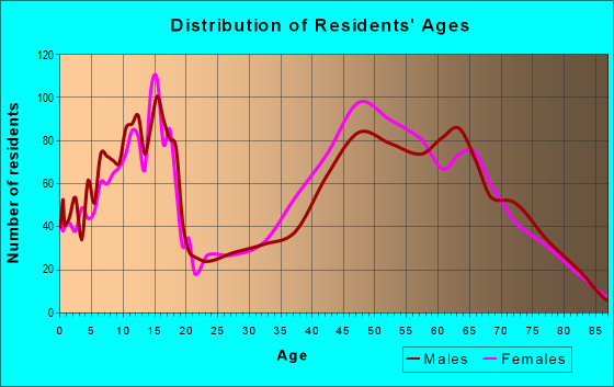 Age and Sex of Residents in zip code 78015