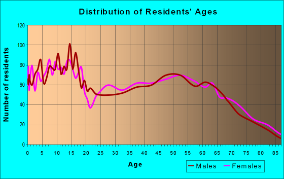 Age and Sex of Residents in zip code 78016
