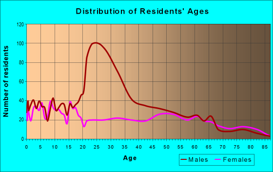 Age and Sex of Residents in zip code 78017
