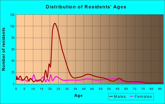 Age and Sex of Residents in zip code 78019