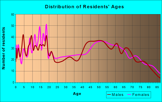 Age and Sex of Residents in zip code 78022