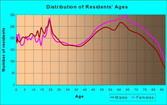 Age and Sex of Residents in zip code 78028