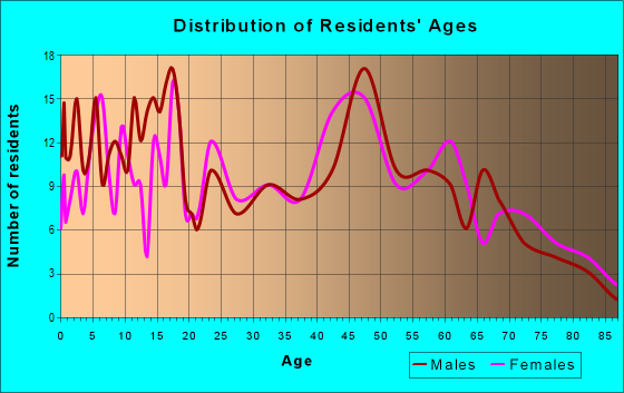 Age and Sex of Residents in zip code 78039
