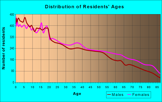 Age and Sex of Residents in zip code 78040