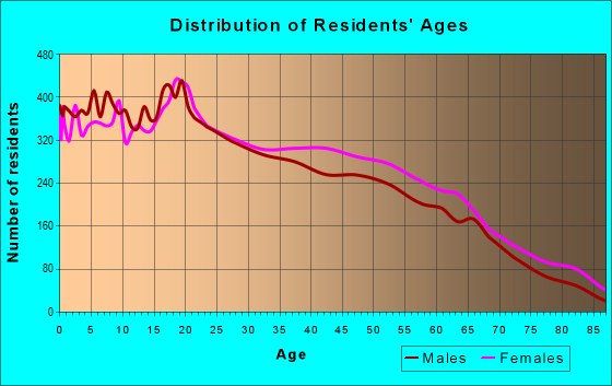 Age and Sex of Residents in zip code 78041
