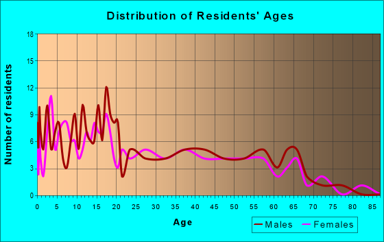 Age and Sex of Residents in zip code 78050