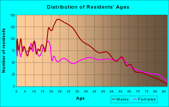 Age and Sex of Residents in zip code 78061