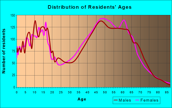 Age and Sex of Residents in zip code 78070