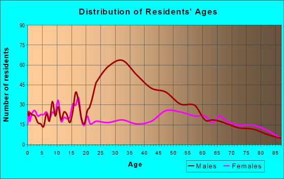 Age and Sex of Residents in zip code 78071