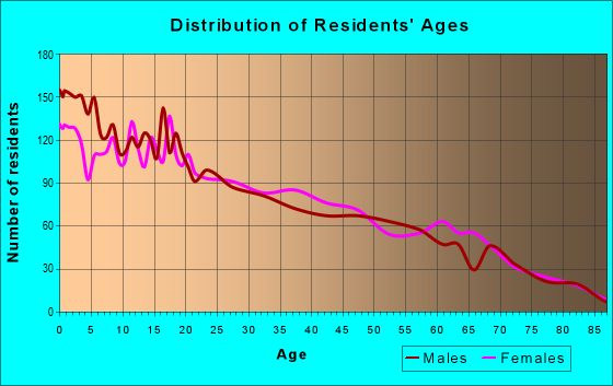 Age and Sex of Residents in zip code 78076